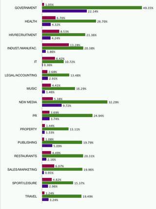 EDM benchmark study from UK