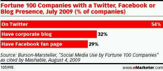 Fortune 100 companies with a Twitter, Facebook or Blog Presence