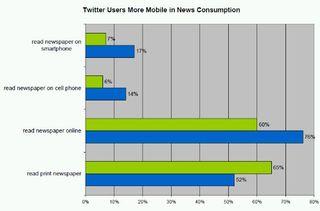 Twitter felhasználok demográfiai háttere