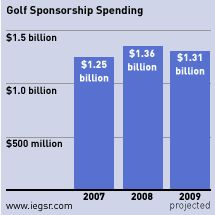 Golf Sponsorship in 2009