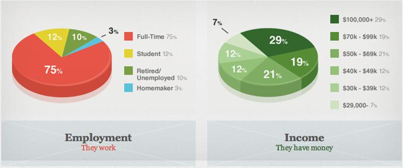 Groupon Employment Income