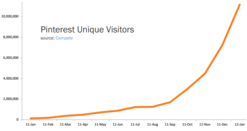 Pinterest visitor stat in January 2012