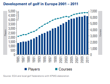 Golf development