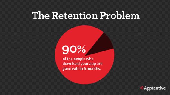 Mobile application The Retention Problem