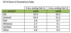 Mobile platform sales in 2012