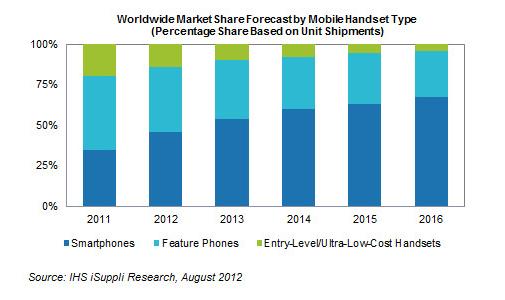 Worldwide Mobile Handset type market share forecast