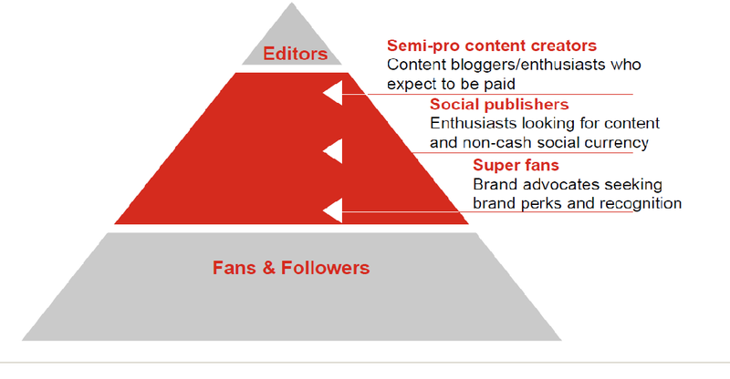 Social influancers pyramid