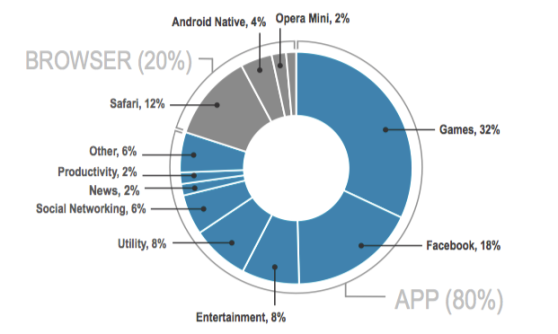 Mobile usage applications vs browsers
