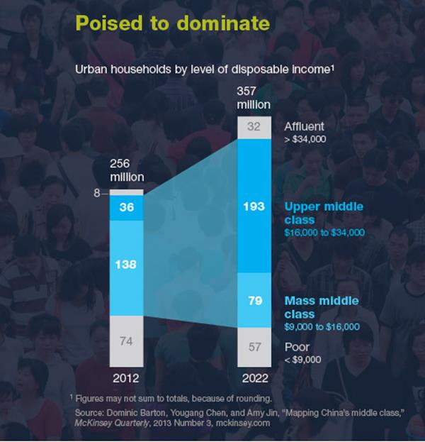 Chinese upper middle class in 2022