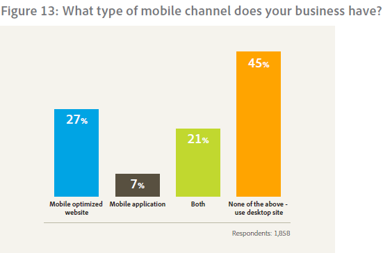 Mobile channel usage according to Adobe