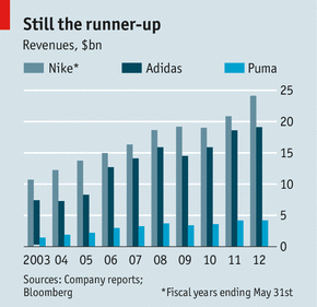 Adidas Group revenues in 2012-2013