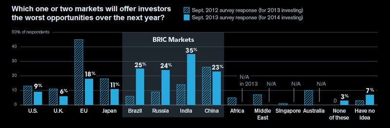 Bloomberg survey results
