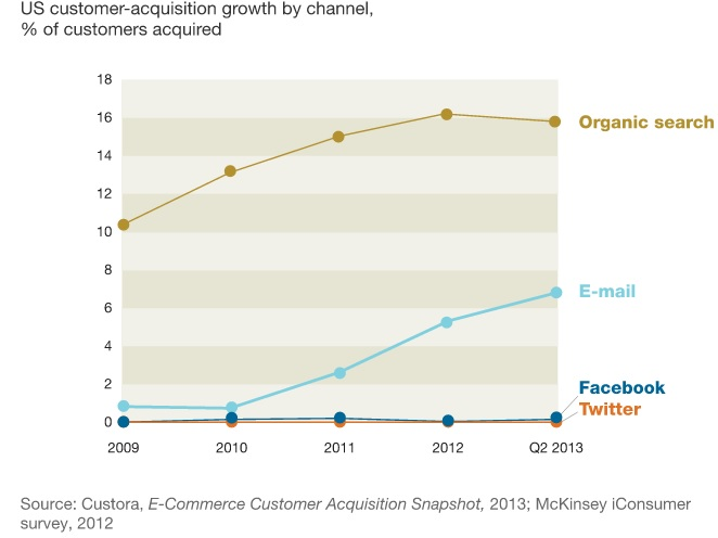 US customer acquisition growth by channel_McKinsey_iConsumer_survey_2012