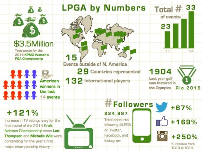 LPGA by Numbers