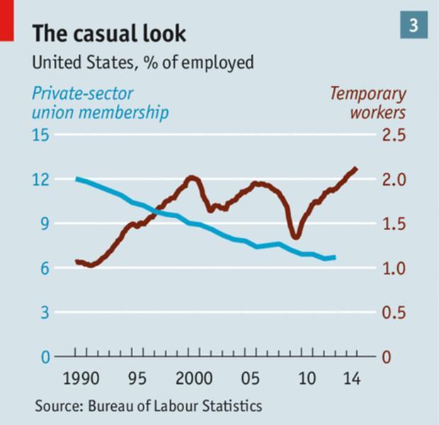 Temporary workers vs union membership