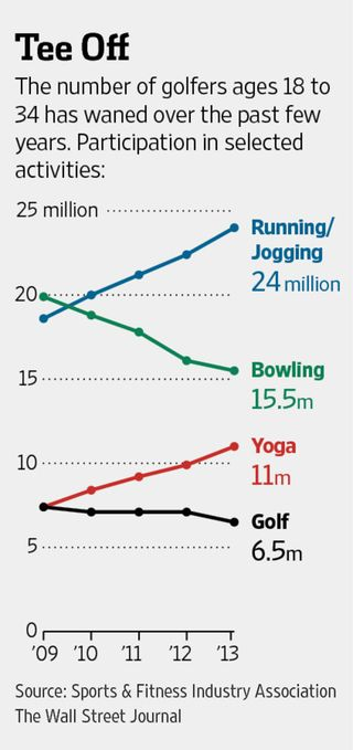 Golf participation of golfers age 18 to 34