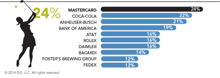 Most active companies sponsoring golf in North America