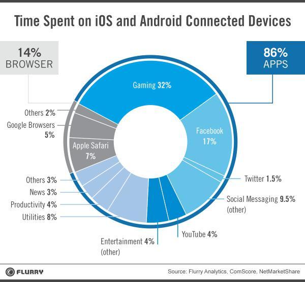 Time_spent_donut_hires_v2-resized-600_0