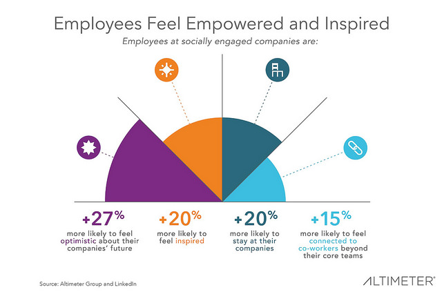 Employees at socially engaged companies are
