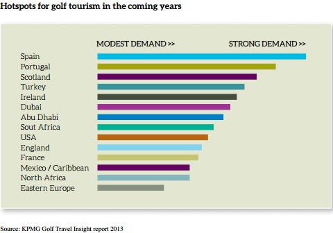 Hotspots for golf tourism by KPMG Golf Travel Insight report 2013