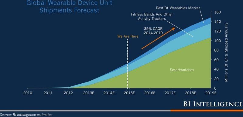 Global Wearable Device Unit Shipment Forecast by BI