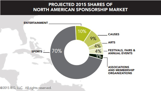 Projected 2015 shares of North American Sponsorship Market_v2