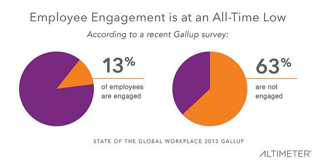 Employee engagement Alitmeter
