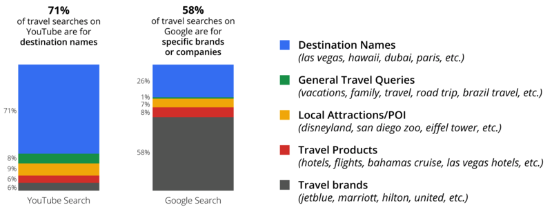 Top 1000 travel queries
