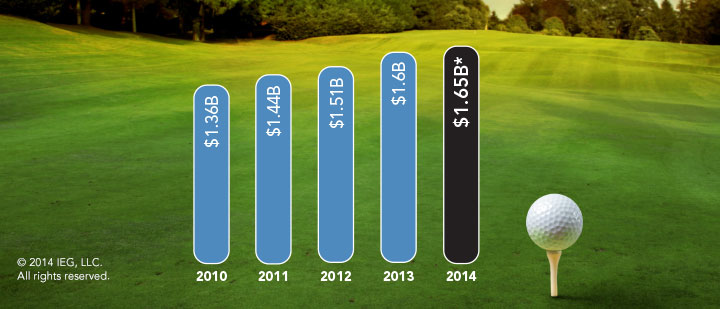 Worldwide spending on golf