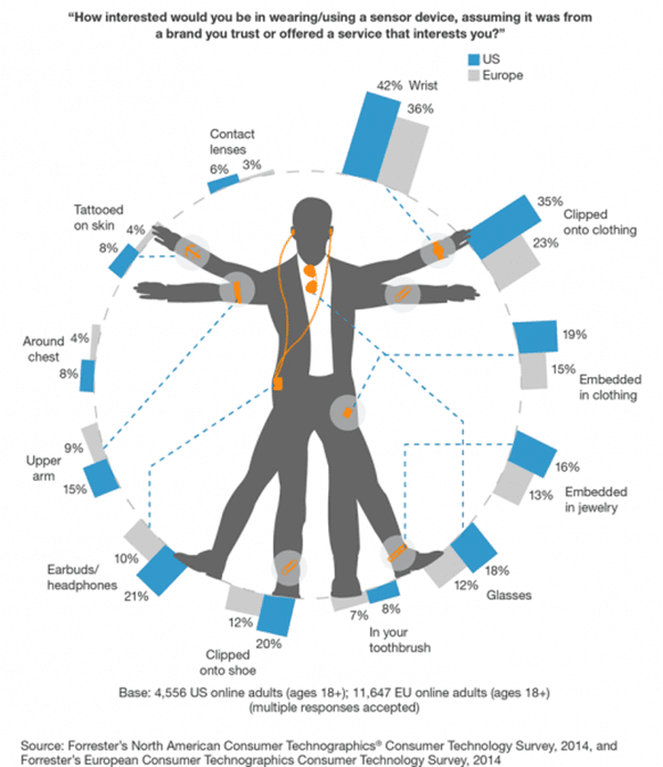 Wearables in usage by Forrest Research