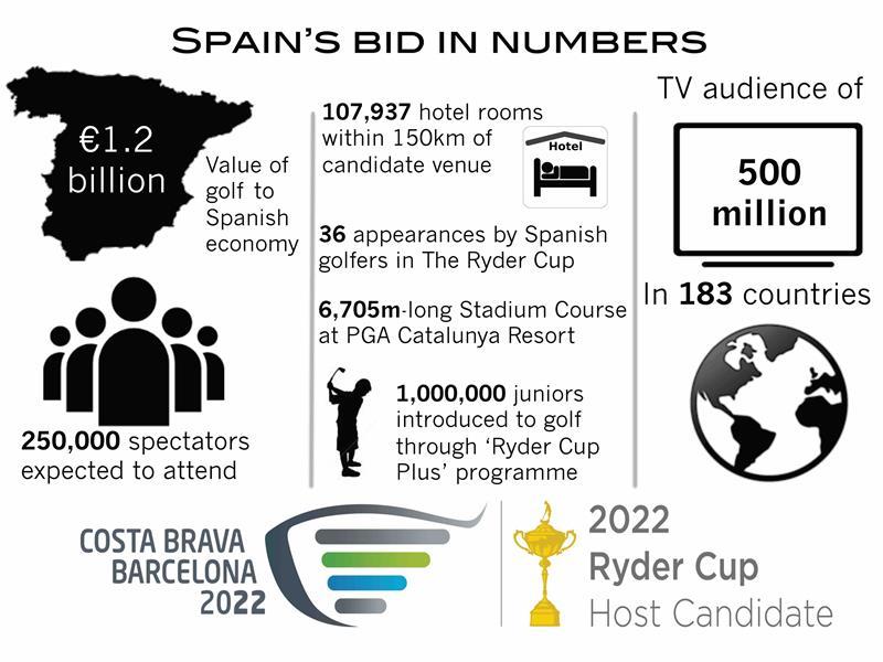 Costa Brava Barcelona 2022 Ryder Cup