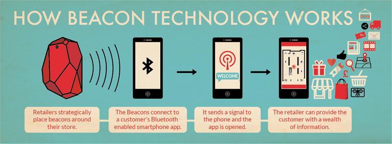 When Will Pro Shops Exploit Beacon Technology Golf