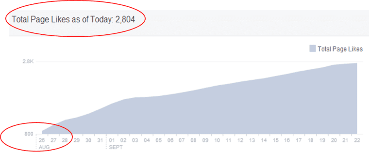 Facebook Growth Month