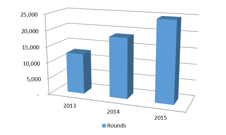 Rounds Growth Graph
