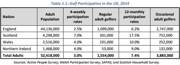 Scottish golf industry