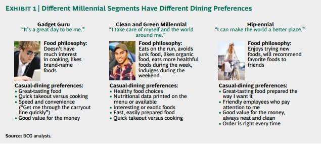 Millennials and food