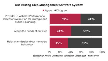Data_Global Golf Advisors Club Leaders Survey_2016