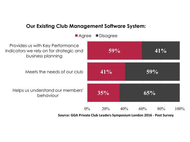 Data_Global Golf Advisors Club Leaders Survey_2016