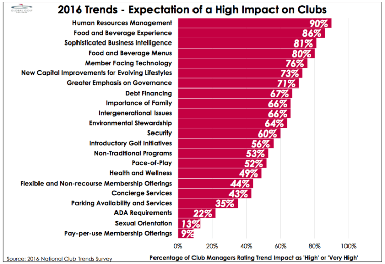HR Trends in 2016 - Expectations of a High Impact on Clubs