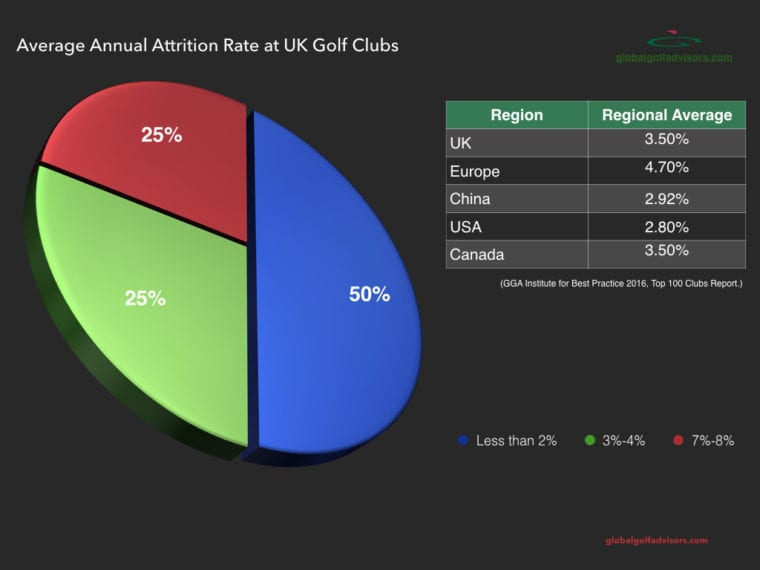 Golf Club Trends Membership Attrition - GGA