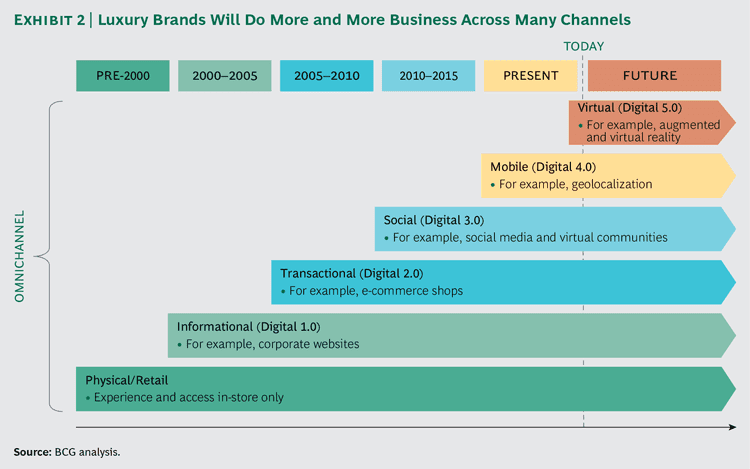 Luxury brands omnichannel strategy