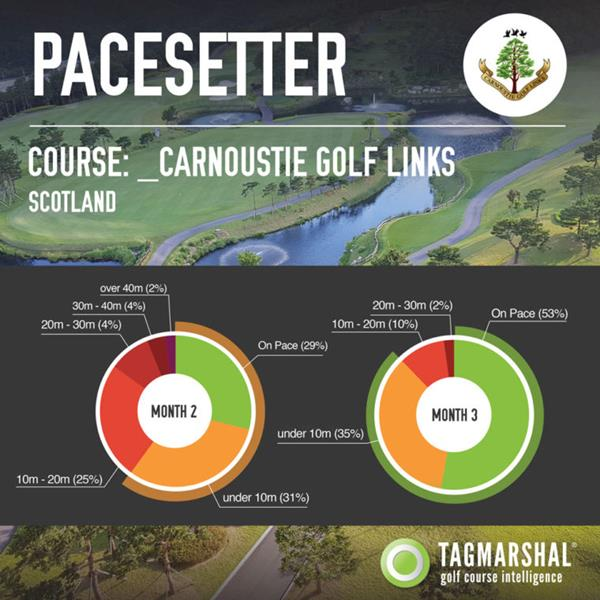 Carnoustie Golf Links Scotland Tagmarshal