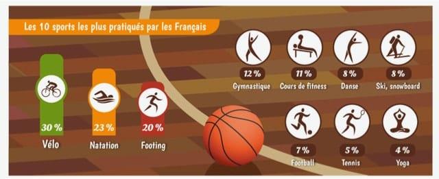 Golf Development in France Top 10 sports in France