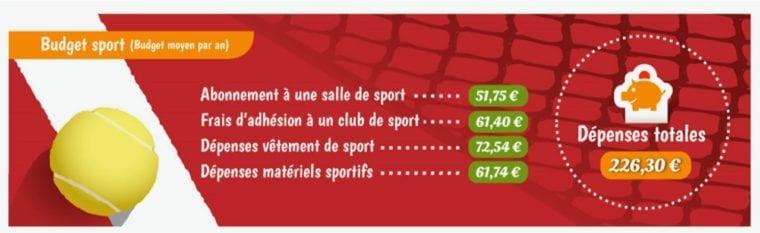 Golf Development in France spending on sports