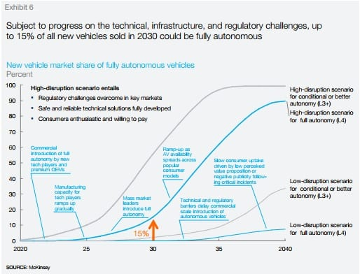 Club Car Tempo the future of self-driving cars by McKinsey