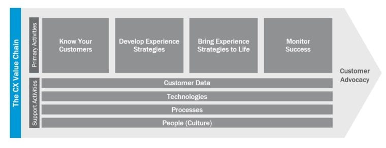 Customer Experience Value Chain