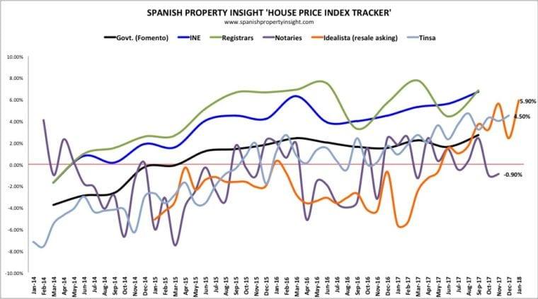 Hinojo Community Las Colinas Spanish Property prices 2018