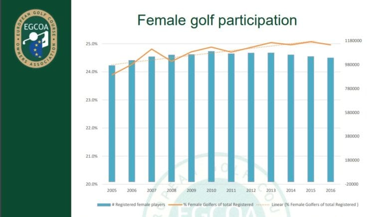 Female golf participation 2017 by EGCOA