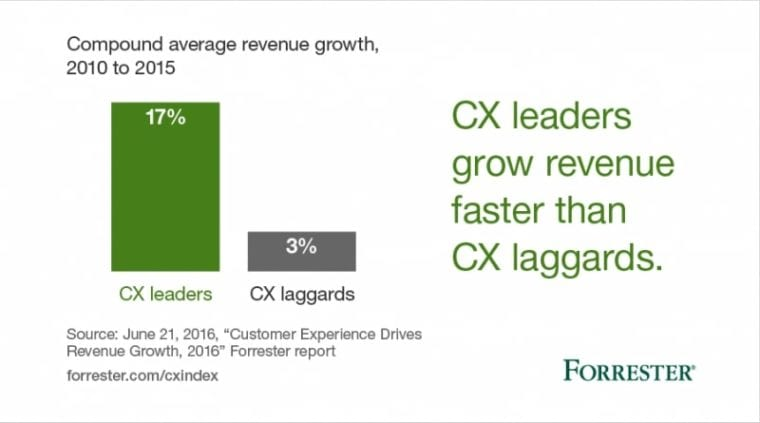 Customer Experience-revenue-social