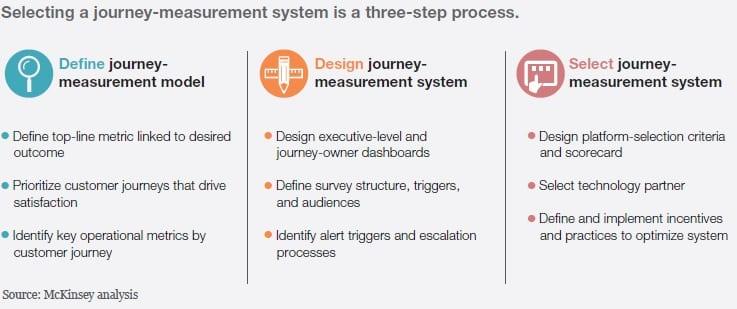 Customer journey measurement system selection method